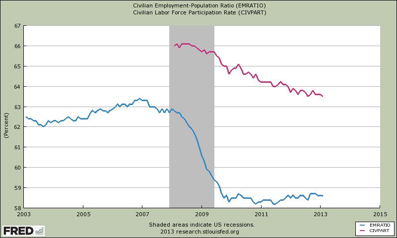 Verhältnis von Beschäftigten zur Bevölkerung