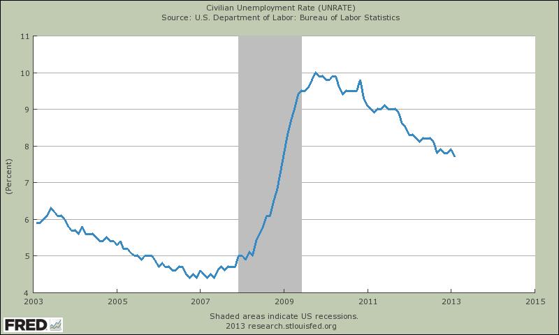 10 jährige US Arbeitslosenquote