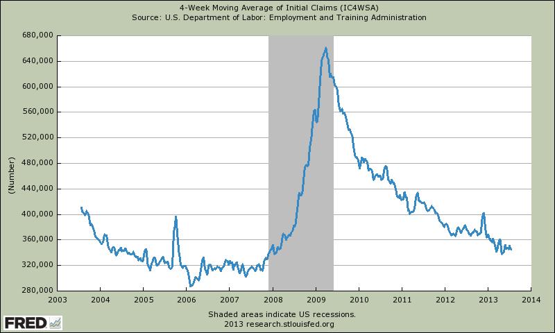 4-wöchiger gleitender Durchschnitt der Arbeitslosenanträge