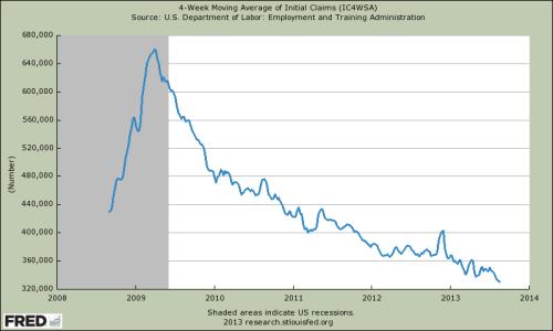 Gleitender 4-Wochendurchschnitt der Anträge für Arbeitslosenhilfe