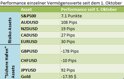 Asset Performance seit 1. Oktober