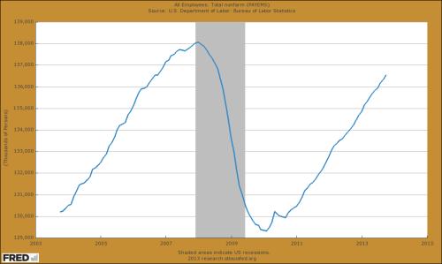 NFP Arbeitsmarkt