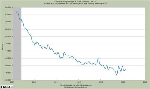 4-Wochen gleitender Durchschnitt für Arbeitslosenhilfe-Anträge