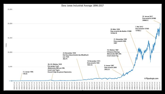 Dow Jones Industrial Average - historischer Preisverlauf