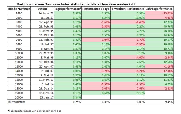 Performance vom Dow Jones Industrial Index nach Erreichen einer runden Zahl