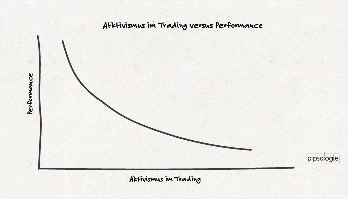 Aktivismus im Trading hat negative Auswirkungen auf die Performance