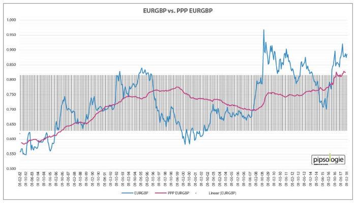 EURGBP versus Kaufkraftparität EURGBP