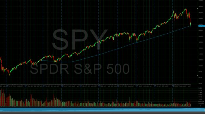 Wochenchart S&P 500 mit 200er gleitendem Durchschnitt