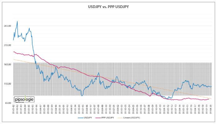 USDJPY versus Kaufkraftparität PPP USDJPY